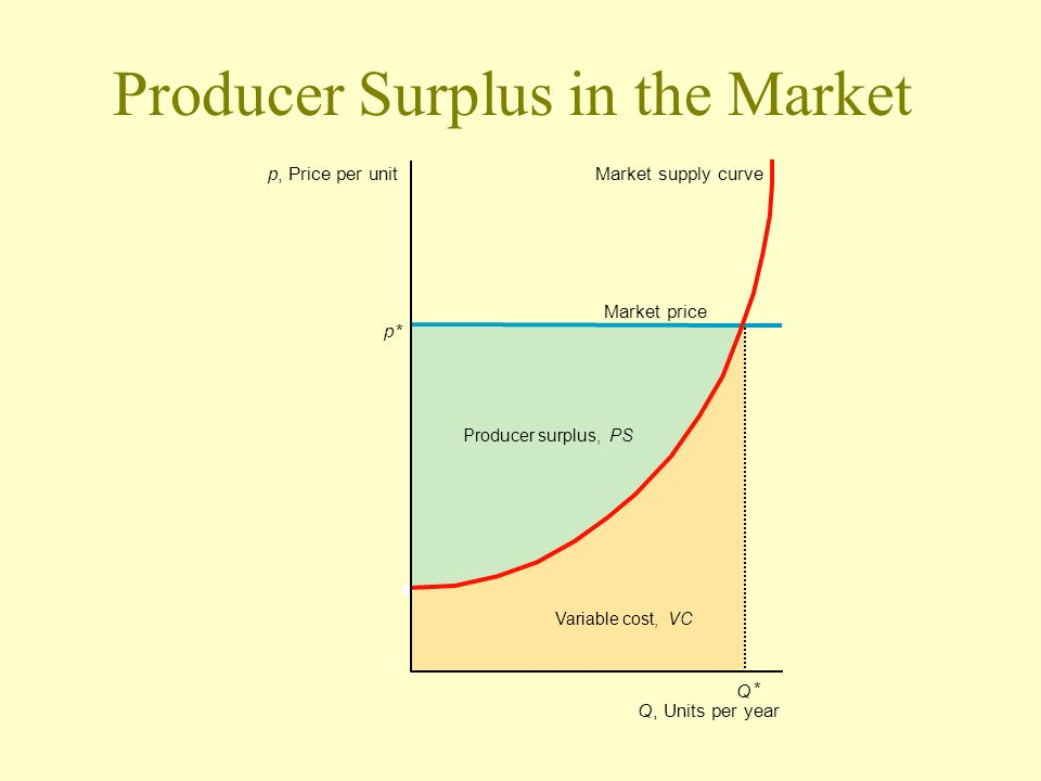 Producer Surplus in the Market p* p, Price per unit Q * Market supply curve Q, Units per year Market price Variable cost,VC Producer surplus,PS