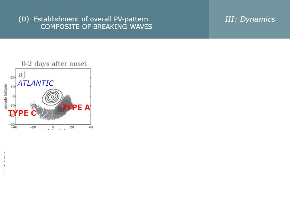 (D) Establishment of overall PV-pattern COMPOSITE OF BREAKING WAVES III: Dynamics ATLANTIC PACIFIC TYPE A TYPE C