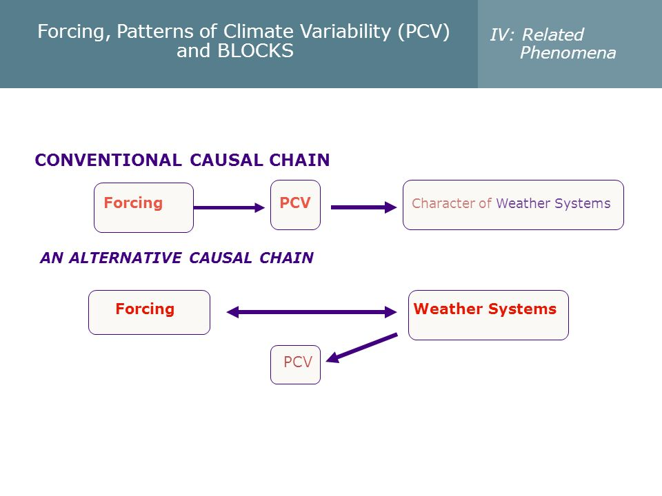 Forcing PCV Character of Weather Systems CONVENTIONAL CAUSAL CHAIN Forcing Weather Systems PCV AN ALTERNATIVE CAUSAL CHAIN Forcing, Patterns of Climat