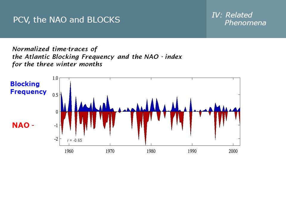 PCV, the NAO and BLOCKS IV: Related Phenomena r = -0.65 Blocking Frequency NAO - Normalized time-traces of the Atlantic Blocking Frequency and the NAO