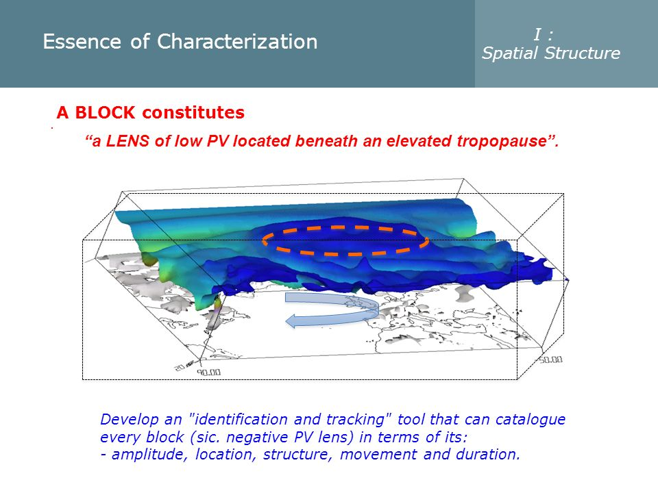 A BLOCK constitutes. a LENS of low PV located beneath an elevated tropopause. Essence of Characterization I : Spatial Structure Develop an