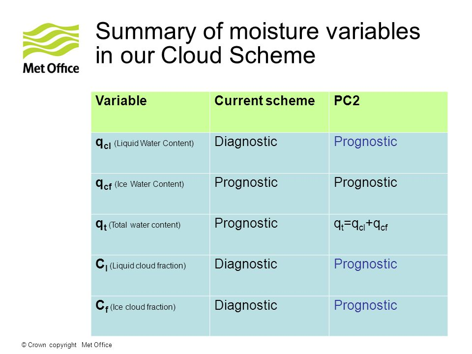 © Crown copyright Met Office Summary of moisture variables in our Cloud Scheme VariableCurrent schemePC2 q cl (Liquid Water Content) DiagnosticPrognostic q cf (Ice Water Content) Prognostic q t (Total water content) Prognosticq t =q cl +q cf C l (Liquid cloud fraction) DiagnosticPrognostic C f (Ice cloud fraction) DiagnosticPrognostic