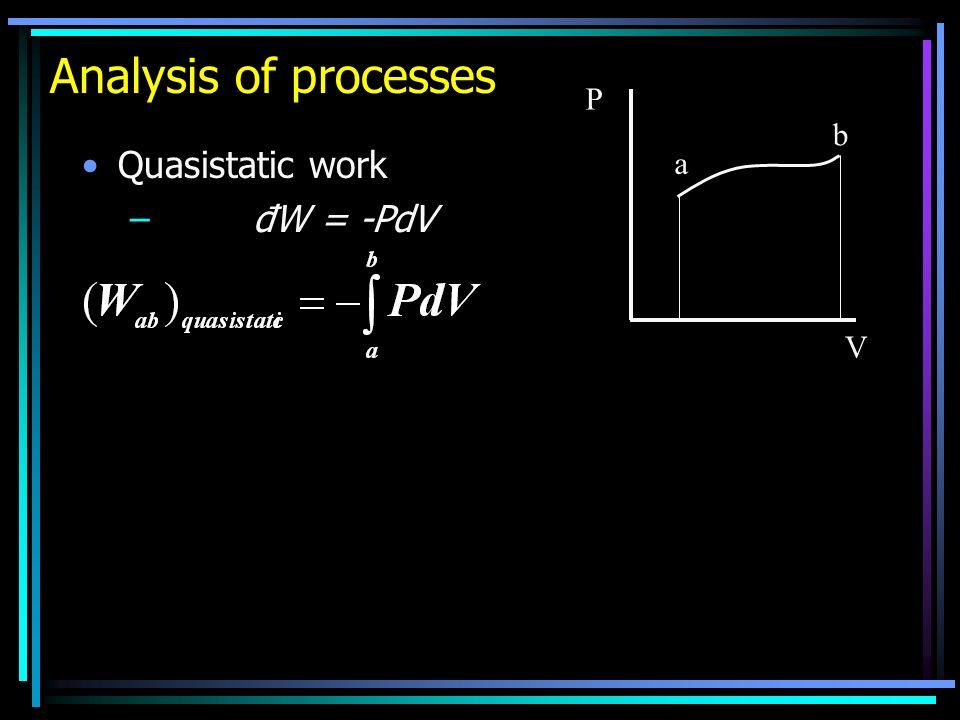 Analysis of processes Quasistatic work – đW = -PdV P V a b