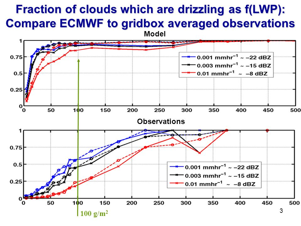 Fraction of clouds which are drizzling as f(LWP): Compare ECMWF to gridbox averaged observations Observations 100 g/m 2 3 Model