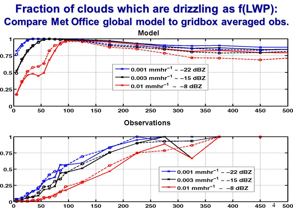 4 Fraction of clouds which are drizzling as f(LWP): Compare Met Office global model to gridbox averaged obs.