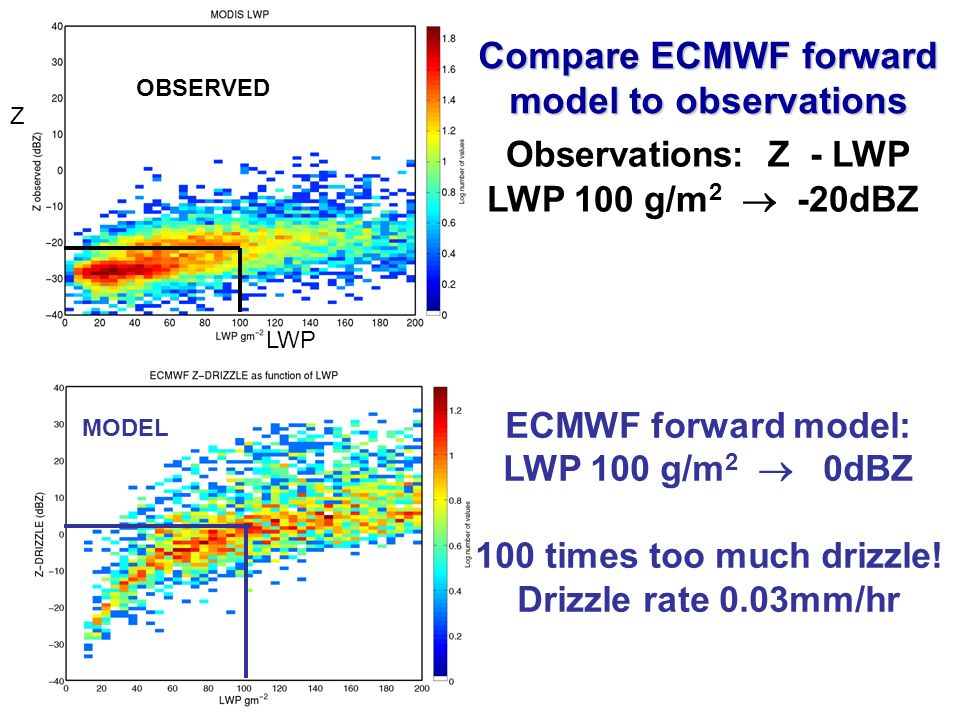 Observations: Z - LWP LWP 100 g/m 2 -20dBZ OBSERVED Z LWP ECMWF forward model: LWP 100 g/m 2 0dBZ 100 times too much drizzle.