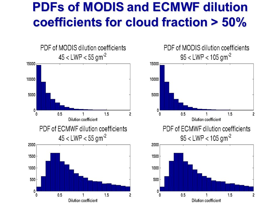 PDFs of MODIS and ECMWF dilution coefficients for cloud fraction > 50%