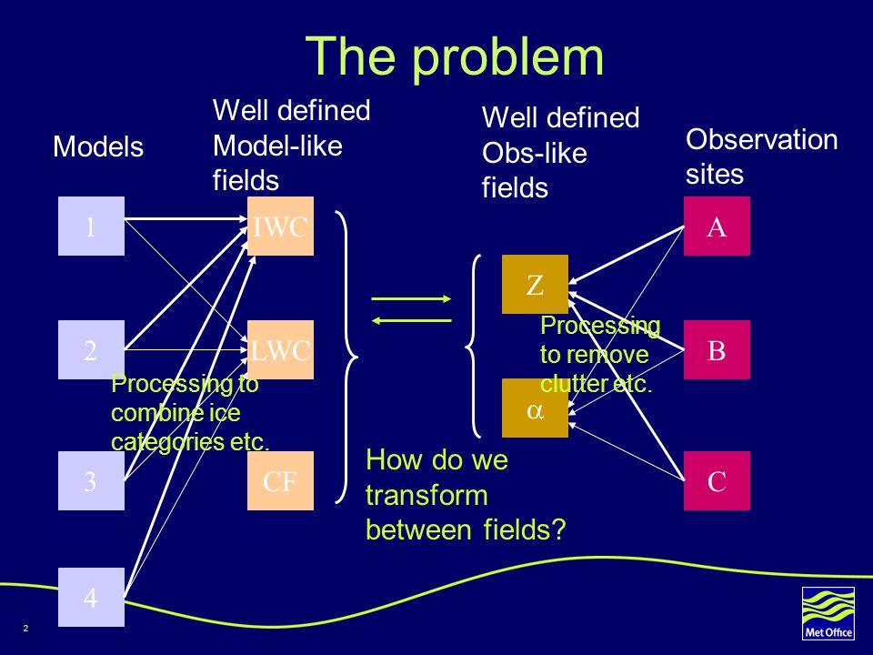 3 Observations to models 1 2 3 4 IWC LWC CF Z A B C Models Well defined Model-like fields Well defined Obs-like fields Observation sites We could transform obs-like fields into model- like fields Algorithms Assumptions