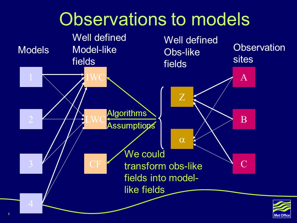 3 Observations to models 1 2 3 4 IWC LWC CF Z A B C Models Well defined Model-like fields Well defined Obs-like fields Observation sites We could transform obs-like fields into model- like fields Algorithms Assumptions