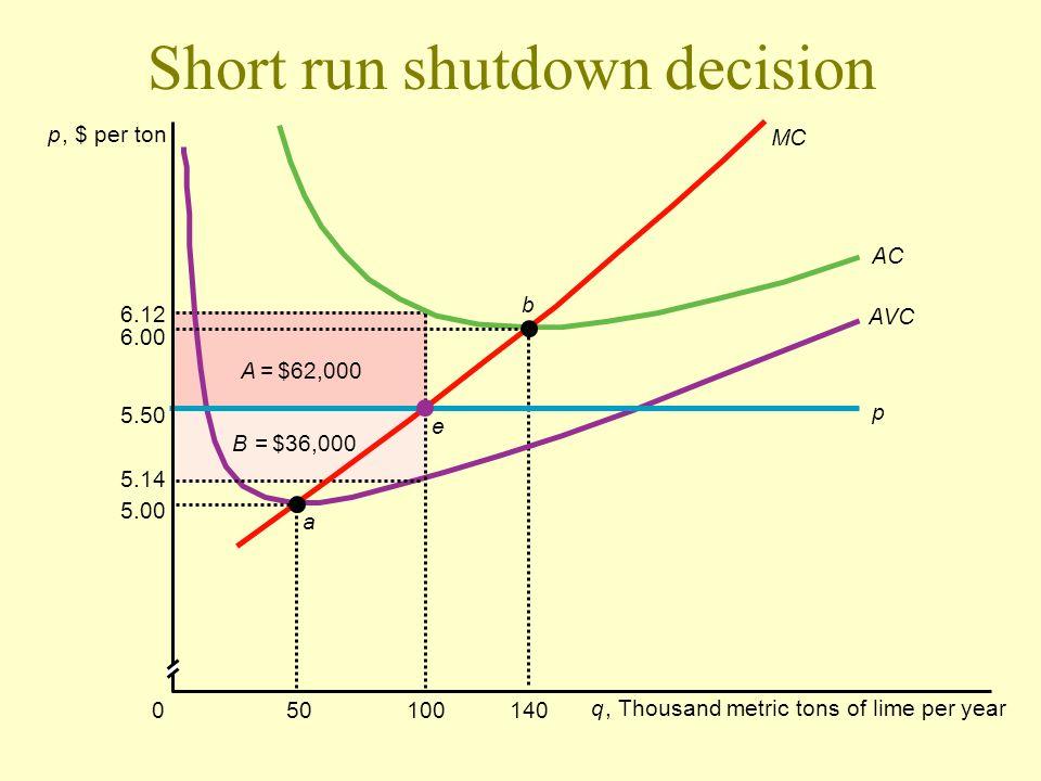 Short run shutdown decision p, $ per ton 10050140 q, Thousand metric tons of lime per year AVC AC MC p a e b 0 5.14 5.50 6.00 6.12 5.00 A = $62,000 B