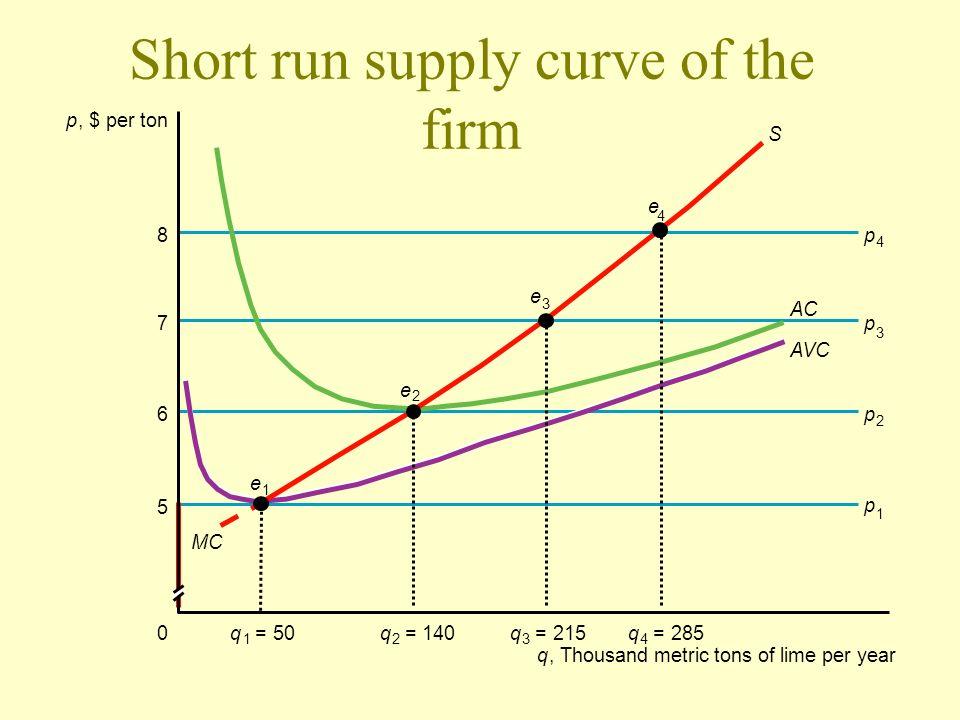Short run supply curve of the firm p, $ per ton q 3 = 215q 4 = 285q 1 = 50q 2 =140 e 1 e 2 e 3 e 4 p 2 p 1 p 3 p 4 0 q, Thousand metric tons of lime p