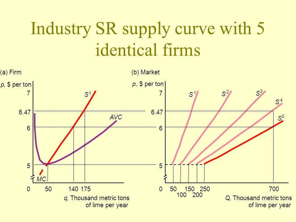 Industry SR supply curve with 5 identical firms p, $ per ton 14050175 q, Thousand metric tons of lime per year 6.47 6 7 p, $ per ton 7 5 0 AVC (a) Fir