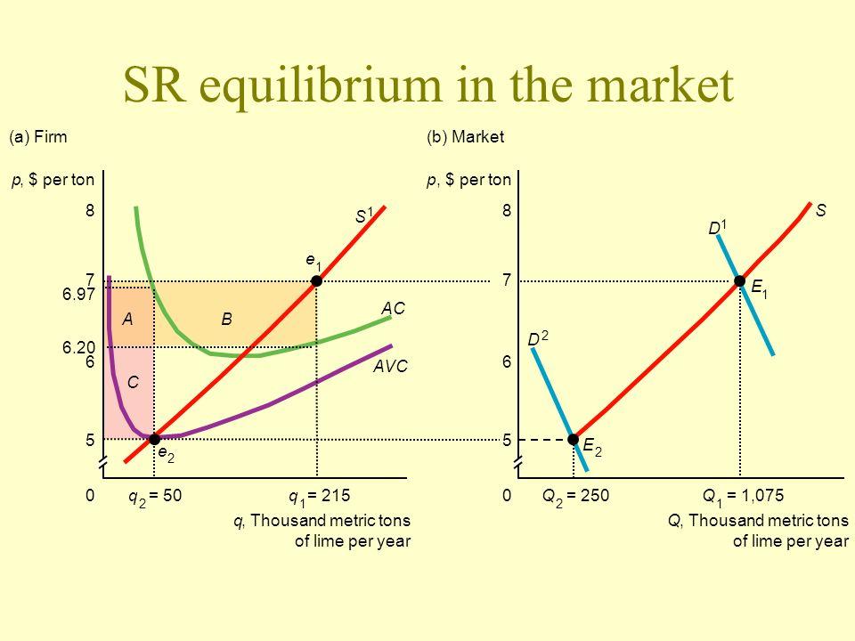 SR equilibrium in the market p, $ per ton q 1 = 215q 2 = 50Q 1 = 1,075Q 2 = 2500 q, Thousand metric tons of lime per year Q, Thousand metric tons of l