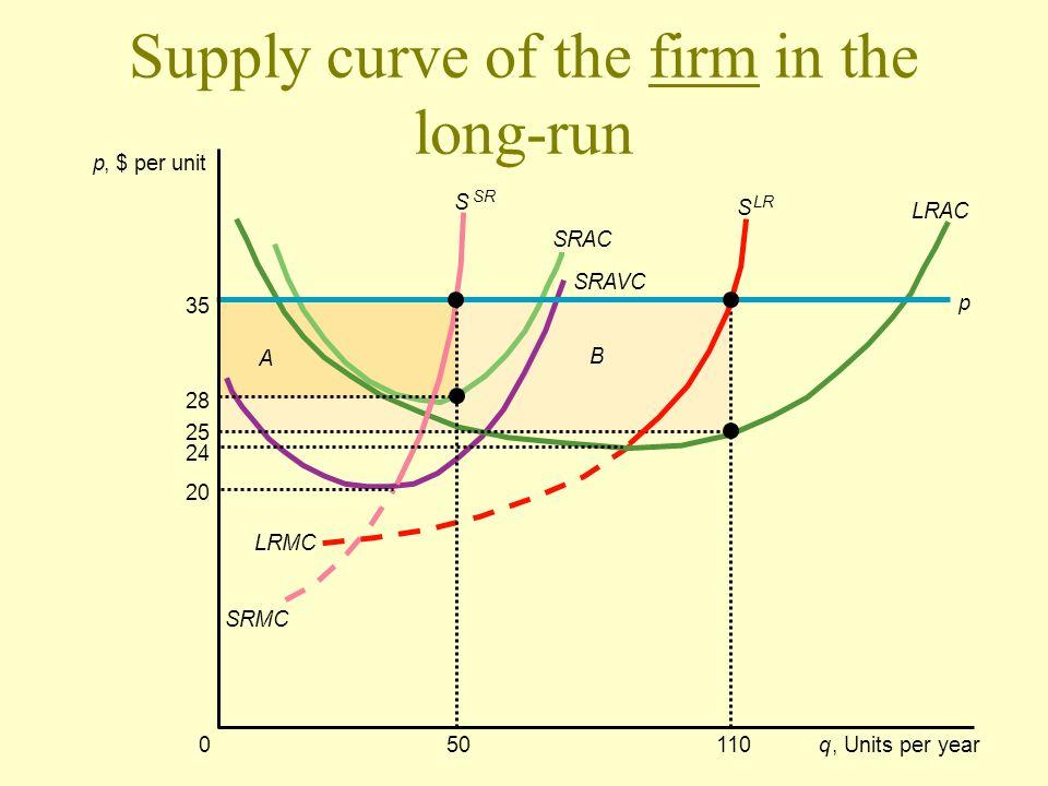 Supply curve of the firm in the long-run p, $ per unit 50110q, Units per year 25 24 28 35 20 0 p SRAC LRMC LRAC SRMC SRAVC B A S SR S LR