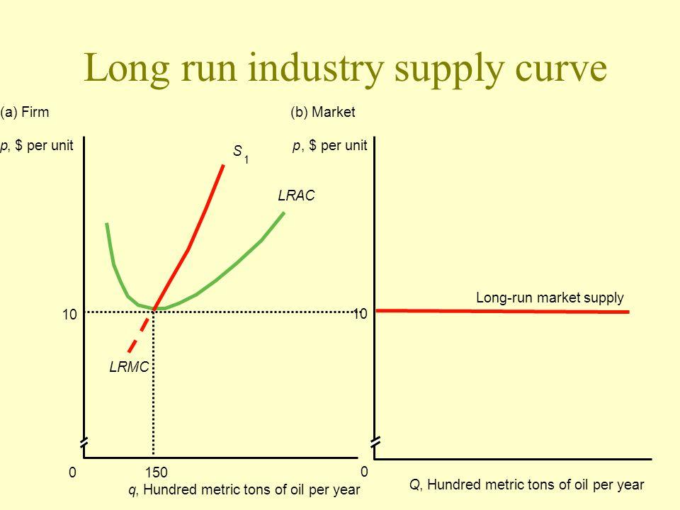 Long run industry supply curve p, $ per unit 150 LRAC LRMC (a) Firm q, Hundred metric tons of oil per year 10 S 1 0 p, $ per unit (b) Market Q, Hundre