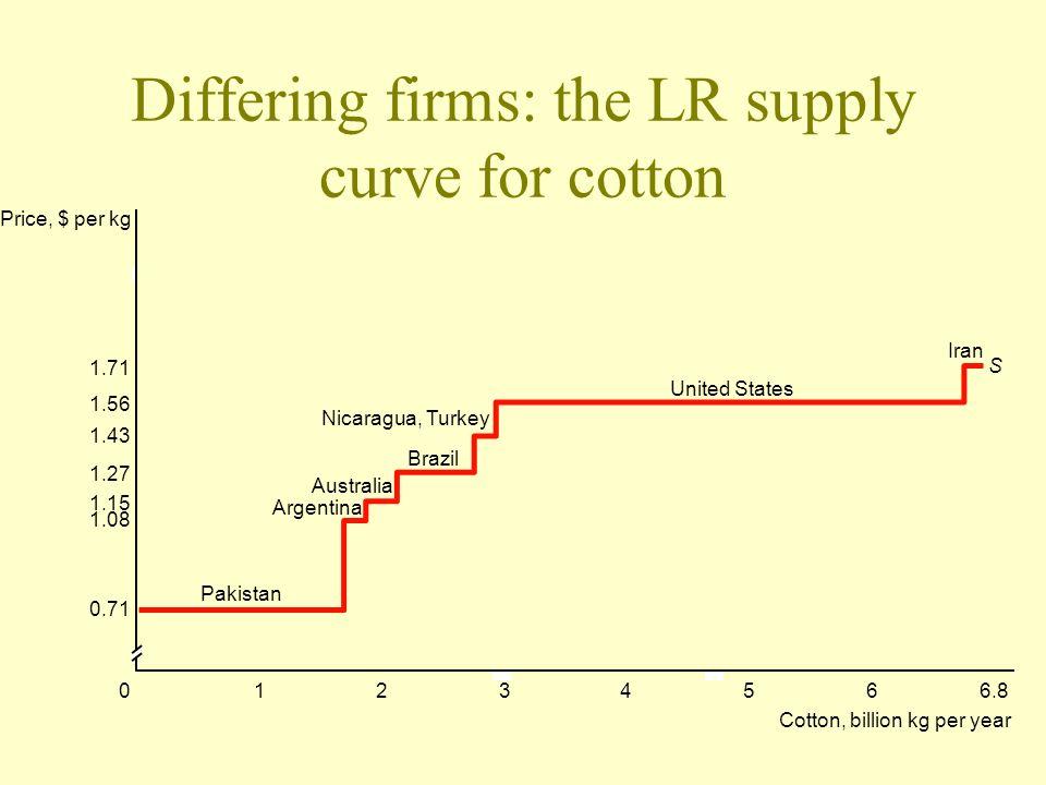 Differing firms: the LR supply curve for cotton 0.71 Price, $ per kg 0123 Iran United States Nicaragua, Turkey Brazil Australia Argentina Pakistan 456