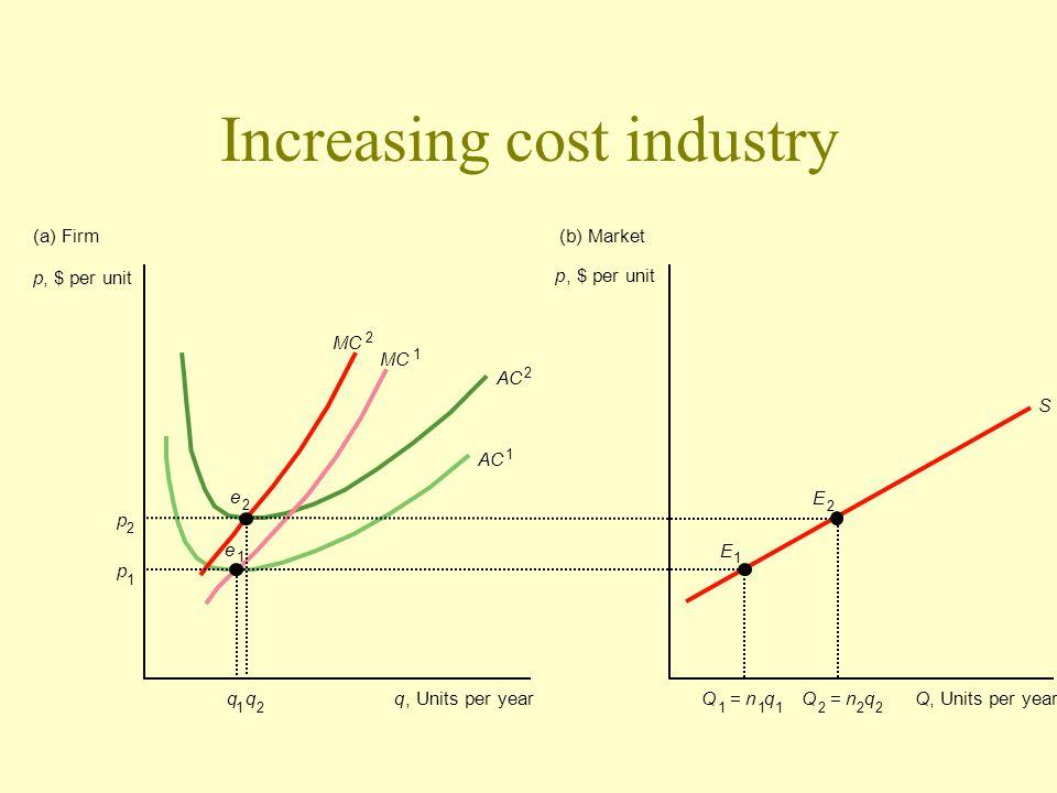 Increasing cost industry p, $ per unit q 1 q 2 Q 1 =n 1 q 1 Q 2 =n 2 q 2 q, Units per yearQ p 1 p 2 e 2 e 1 E 2 S E 1 p, $ per unit (a) Firm(b) Market