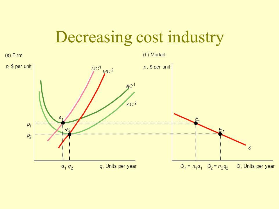 Decreasing cost industry p, $ per unit q 1 q 2 Q 1 =n 1 q 1 Q 2 =n 2 q 2 q, Units per yearQ p 1 p 2 e 2 e 1 E 2 S E 1 p, $ per unit (a) Firm (b) Marke