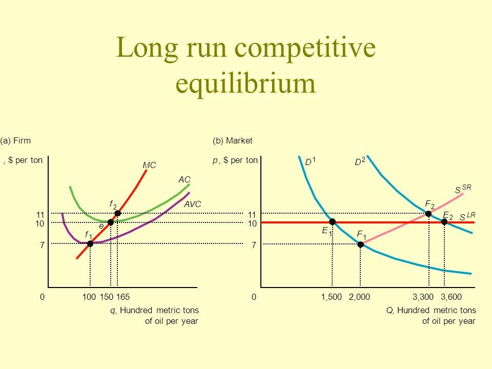 Long run competitive equilibrium, $ per ton e 1 f 2 1000150165 q, Hundred metric tons of oil per year 11 10 7 MC AVC (a) Firm AC p, $ per ton F 1 E 1