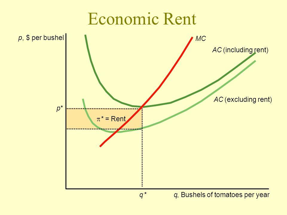 Economic Rent p, $ per bushel q* *= Rent q, Bushels of tomatoes per year AC (including rent) AC (excluding rent) MC p*
