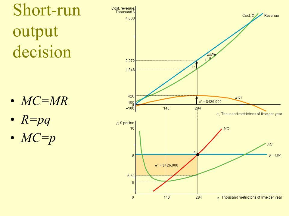 Short-run output decision MC=MR R=pq MC=p Cost, revenue, Thousand $ 284140 0 qme per year 2,272 4,800 426 1,846 100 – 1 MR = 8 * = $426,000 * (q) Cost