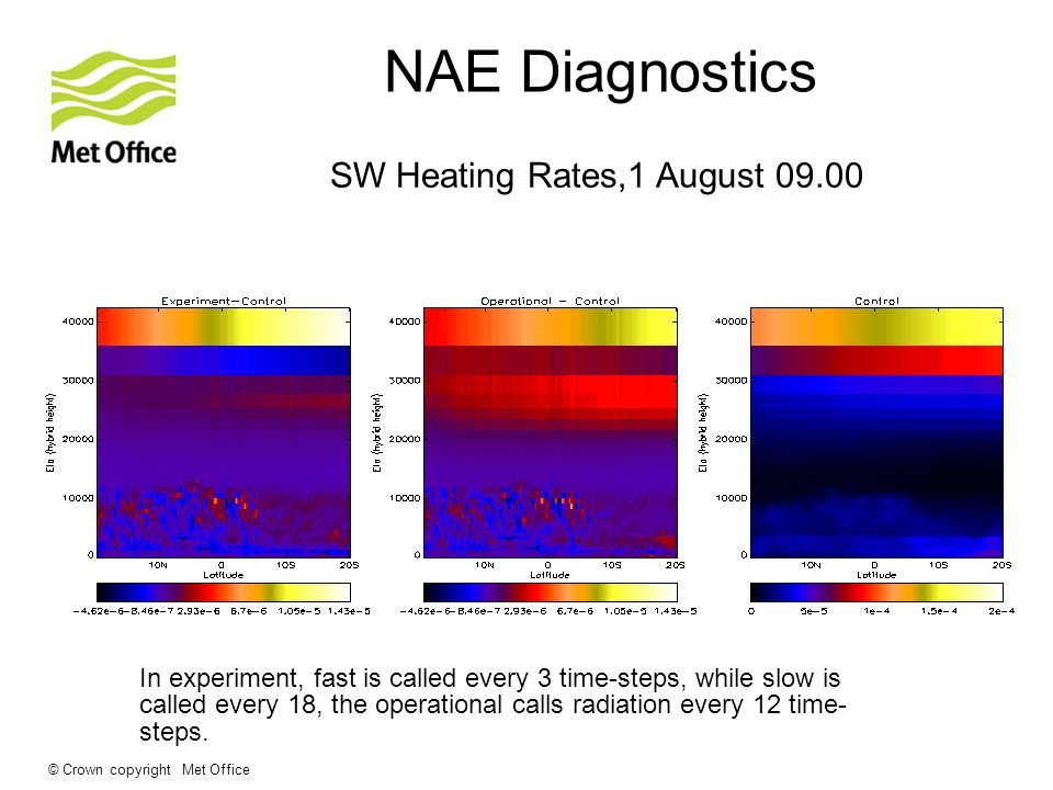 © Crown copyright Met Office NAE Diagnostics SW Heating Rates,1 August 09.00 In experiment, fast is called every 3 time-steps, while slow is called every 18, the operational calls radiation every 12 time- steps.