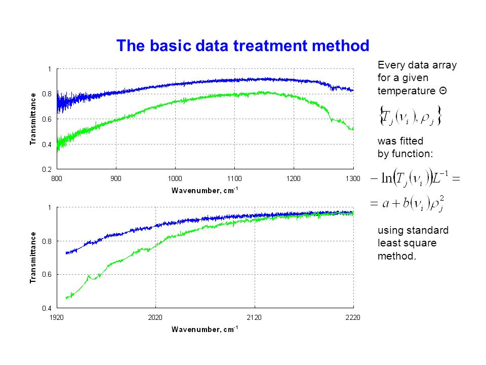 The basic data treatment method Every data array for a given temperature Θ was fitted by function: using standard least square method.