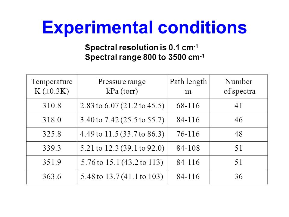 Experimental conditions Spectral resolution is 0.1 cm -1 Spectral range 800 to 3500 cm -1 Temperature K (±0.3K) Pressure range kPa (torr) Path length m Number of spectra 310.82.83 to 6.07 (21.2 to 45.5)68-11641 318.03.40 to 7.42 (25.5 to 55.7)84-11646 325.84.49 to 11.5 (33.7 to 86.3)76-11648 339.35.21 to 12.3 (39.1 to 92.0)84-10851 351.95.76 to 15.1 (43.2 to 113)84-11651 363.65.48 to 13.7 (41.1 to 103)84-11636