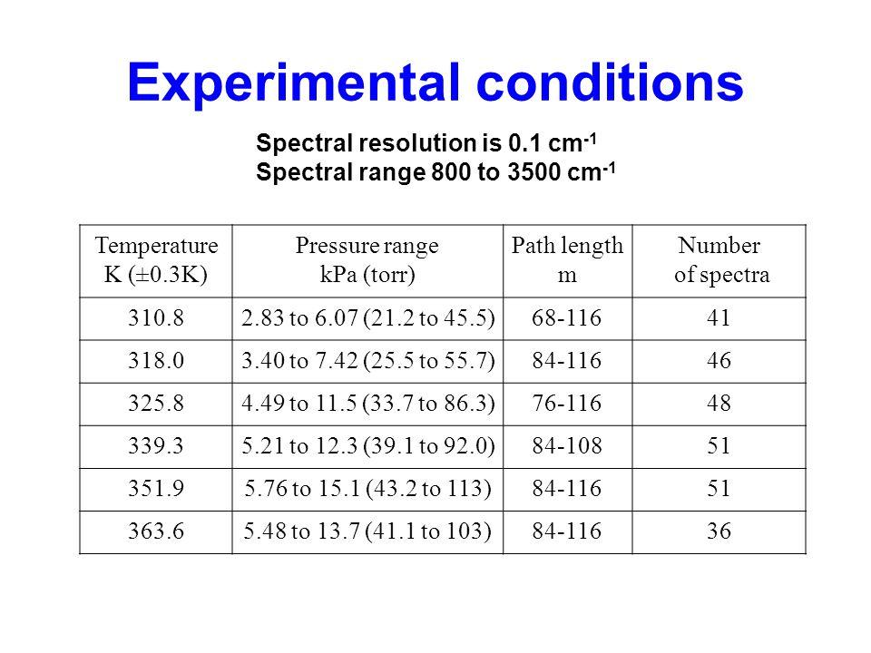 An example of IR water vapor spectrum