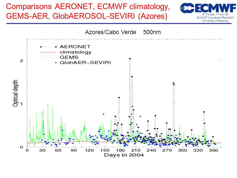 R. Forbes, 17 Nov 09 ECMWF Clouds and Radiation University of Reading Comparisons AERONET, ECMWF climatology, GEMS-AER, GlobAEROSOL-SEVIRI (Azores) Az