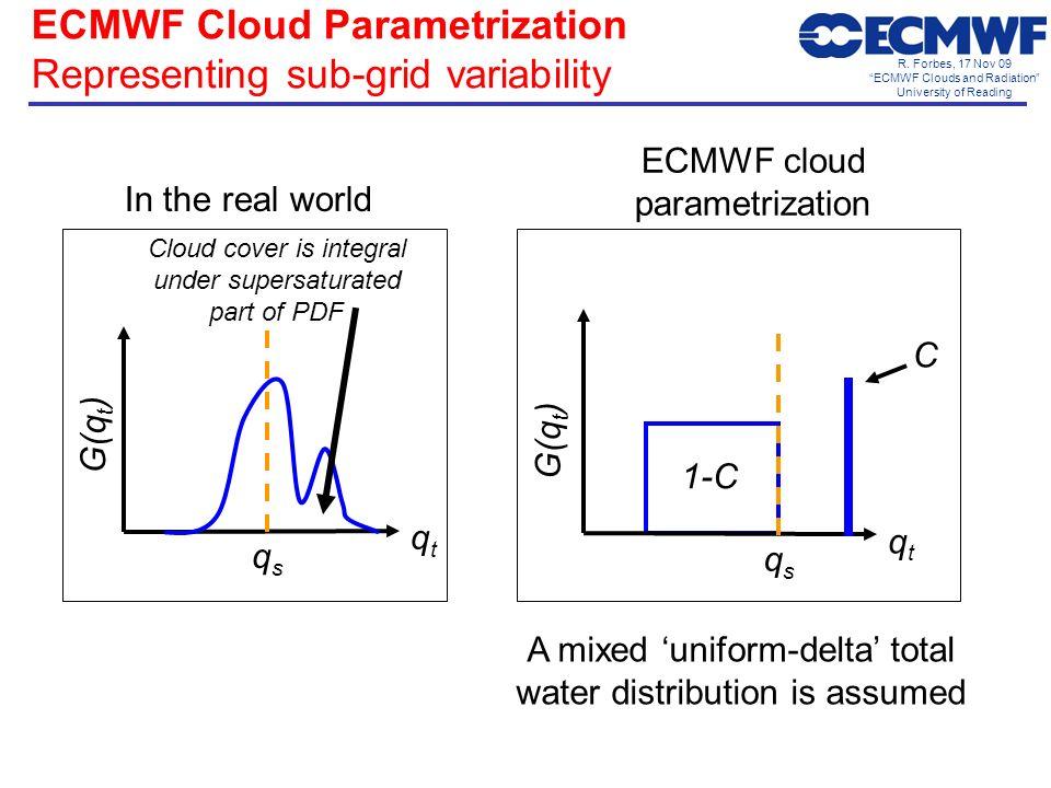 R. Forbes, 17 Nov 09 ECMWF Clouds and Radiation University of Reading A mixed uniform-delta total water distribution is assumed qtqt G(q t ) qsqs Clou