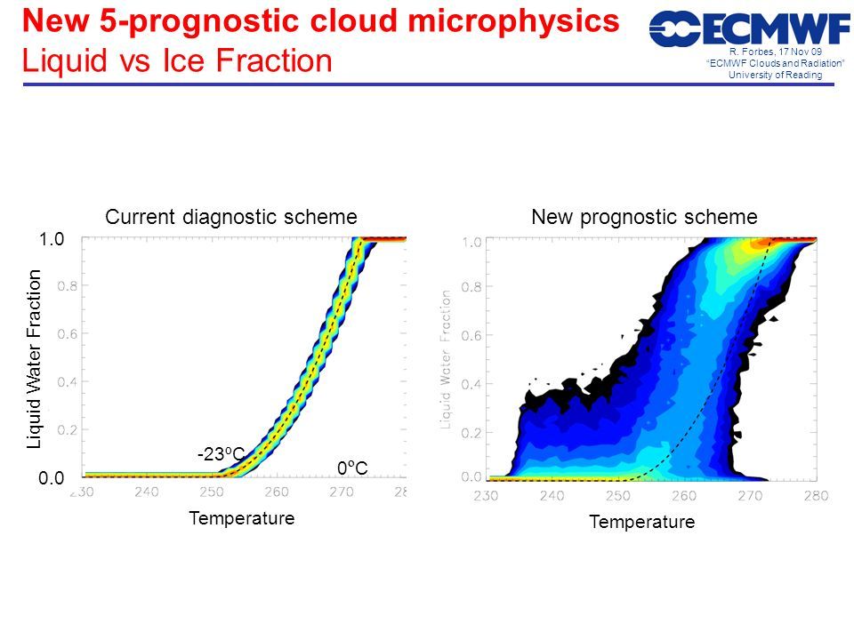 R. Forbes, 17 Nov 09 ECMWF Clouds and Radiation University of Reading New 5-prognostic cloud microphysics Liquid vs Ice Fraction New prognostic scheme