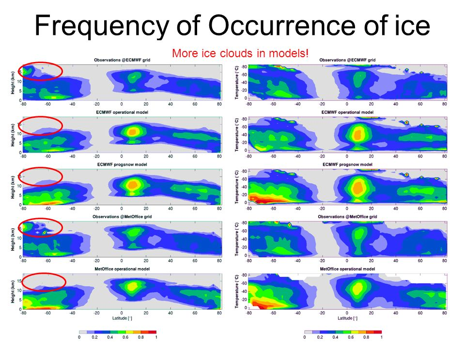 Frequency of Occurrence of ice More ice clouds in models!