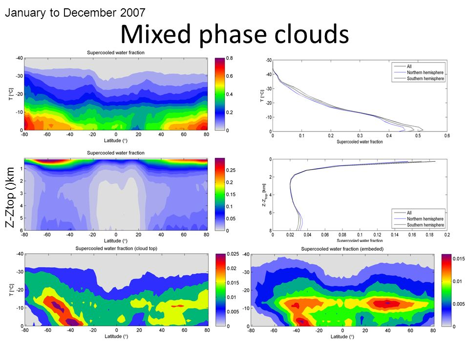Conclusion Data availability: – Cloud mask, entire period of CloudSat/CALIPSO – Ice properties: 1,5 years (all 2007) What would modellers need to improve Cloud representation in GCM?