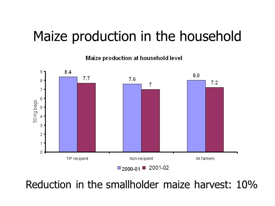 Maize production in the household Reduction in the smallholder maize harvest: 10%