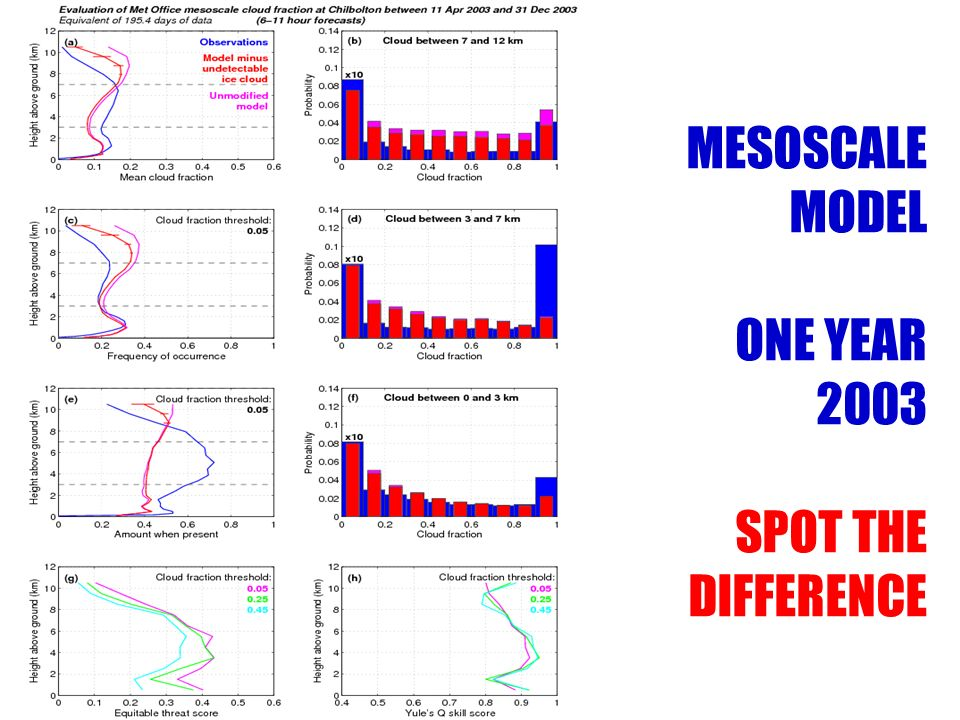 MESOSCALE MODEL ONE YEAR 2003 SPOT THE DIFFERENCE