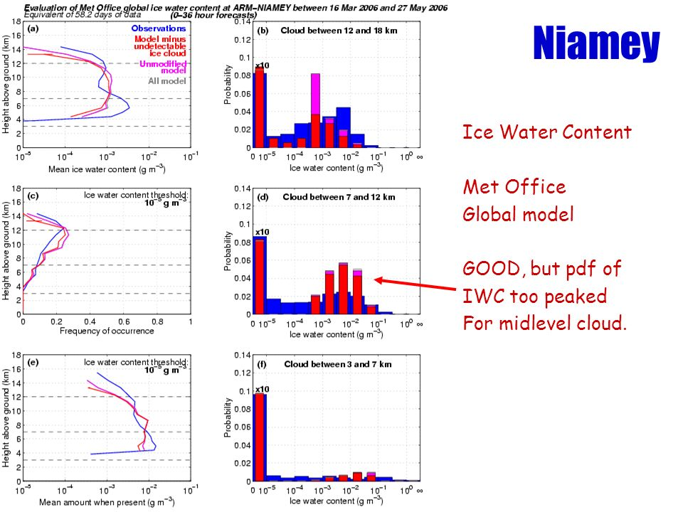 Niamey Ice Water Content Met Office Global model GOOD, but pdf of IWC too peaked For midlevel cloud.