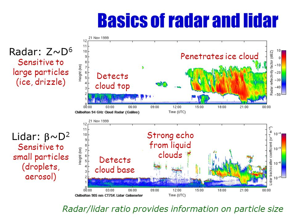 Basics of radar and lidar Radar/lidar ratio provides information on particle size Detects cloud base Penetrates ice cloud Strong echo from liquid clouds Detects cloud top Radar: Z~D 6 Sensitive to large particles (ice, drizzle) Lidar: ~D 2 Sensitive to small particles (droplets, aerosol)
