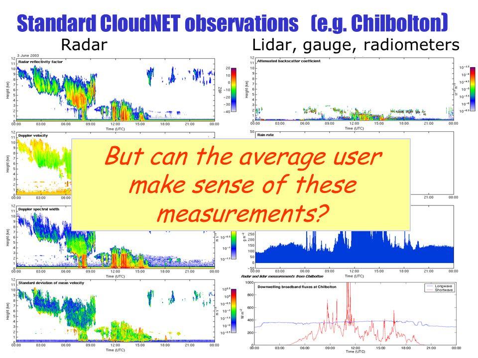 Standard CloudNET observations (e.g.
