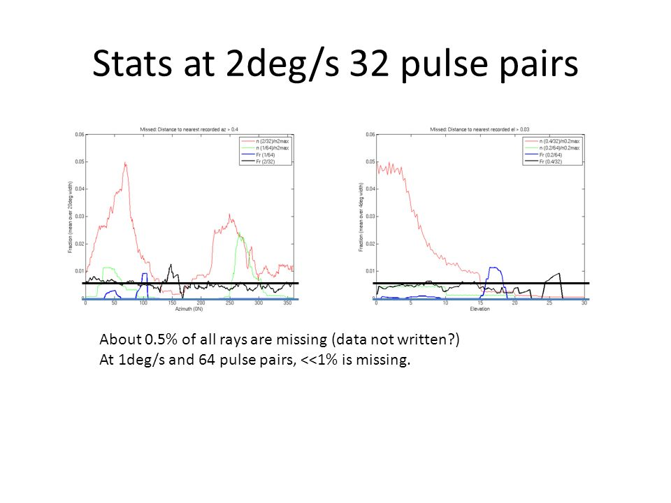 Stats at 2deg/s 32 pulse pairs About 0.5% of all rays are missing (data not written ) At 1deg/s and 64 pulse pairs, <<1% is missing.