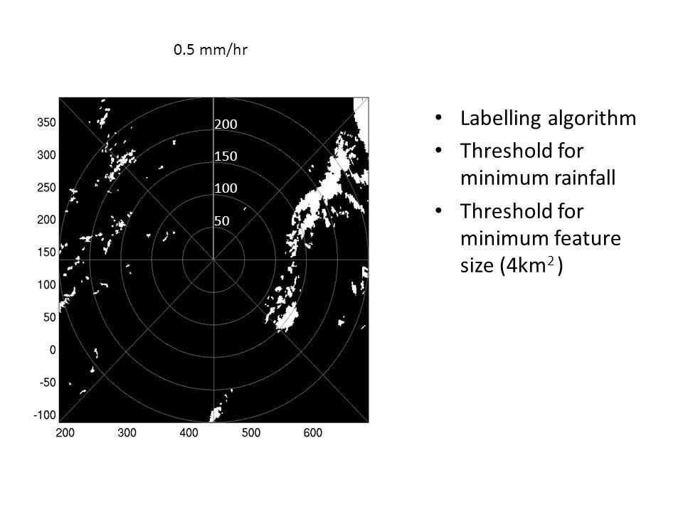 2.0 mm/hr Labelling algorithm Threshold for minimum rainfall Threshold for minimum feature size (4km 2 ) 50 100 150 200