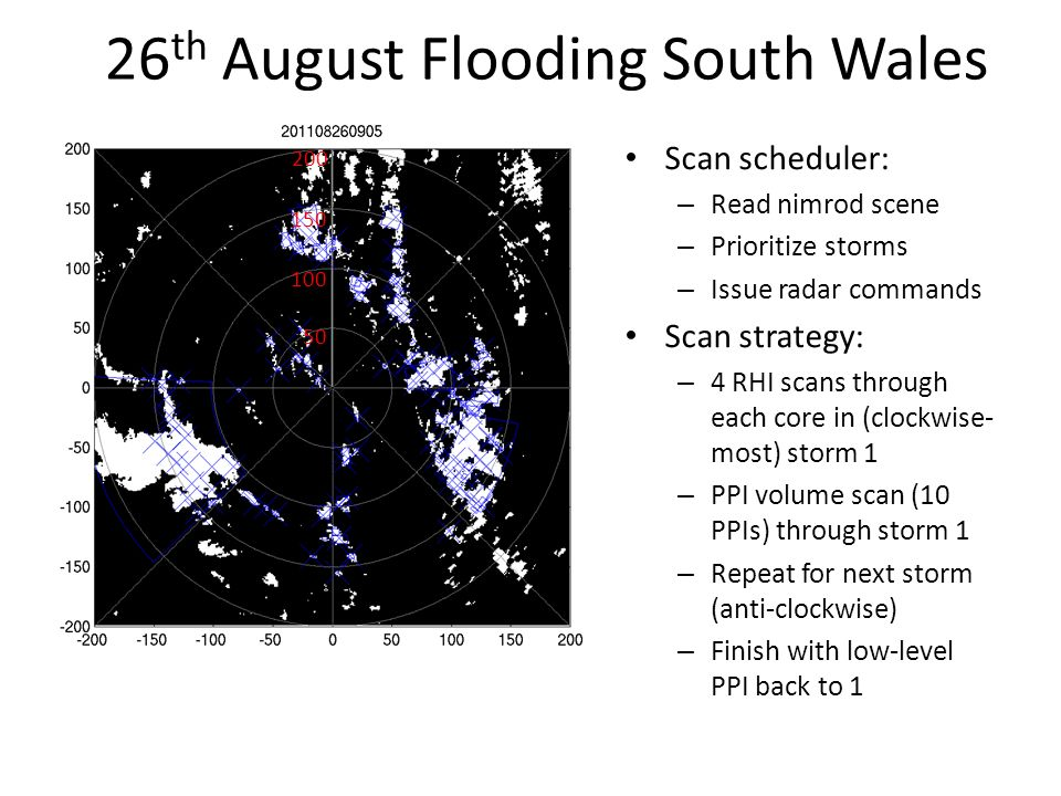 Scan scheduler: – Read nimrod scene – Prioritize storms – Issue radar commands Scan strategy: – 4 RHI scans through each core in (clockwise- most) storm 1 – PPI volume scan (10 PPIs) through storm 1 – Repeat for next storm (anti-clockwise) – Finish with low-level PPI back to th August Flooding South Wales