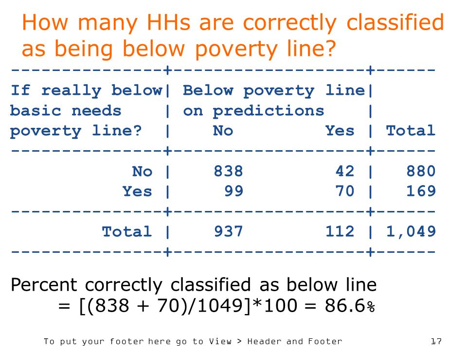 To put your footer here go to View > Header and Footer 17 How many HHs are correctly classified as being below poverty line? ---------------+---------