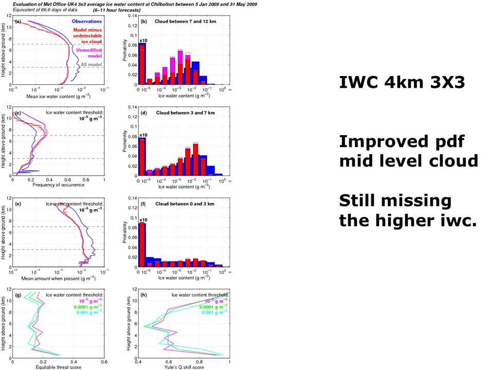 IWC 4km 3X3 Improved pdf mid level cloud Still missing the higher iwc.