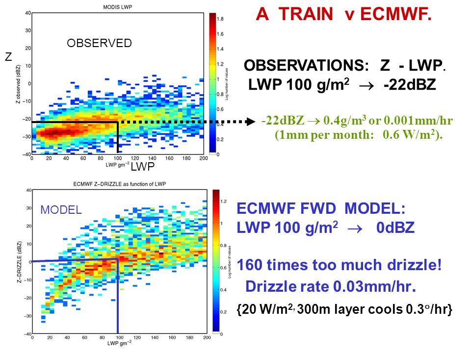 A TRAIN v ECMWF. OBSERVATIONS: Z - LWP.