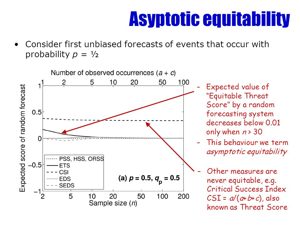 Asyptotic equitability Consider first unbiased forecasts of events that occur with probability p = ½ –Expected value of Equitable Threat Score by a random forecasting system decreases below 0.01 only when n > 30 –This behaviour we term asymptotic equitability –Other measures are never equitable, e.g.