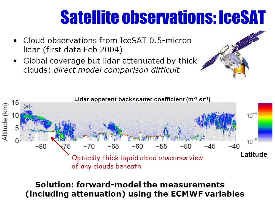Satellite observations: IceSAT Cloud observations from IceSAT 0.5-micron lidar (first data Feb 2004) Global coverage but lidar attenuated by thick clouds: direct model comparison difficult Optically thick liquid cloud obscures view of any clouds beneath Solution: forward-model the measurements (including attenuation) using the ECMWF variables Lidar apparent backscatter coefficient (m -1 sr -1 ) Latitude