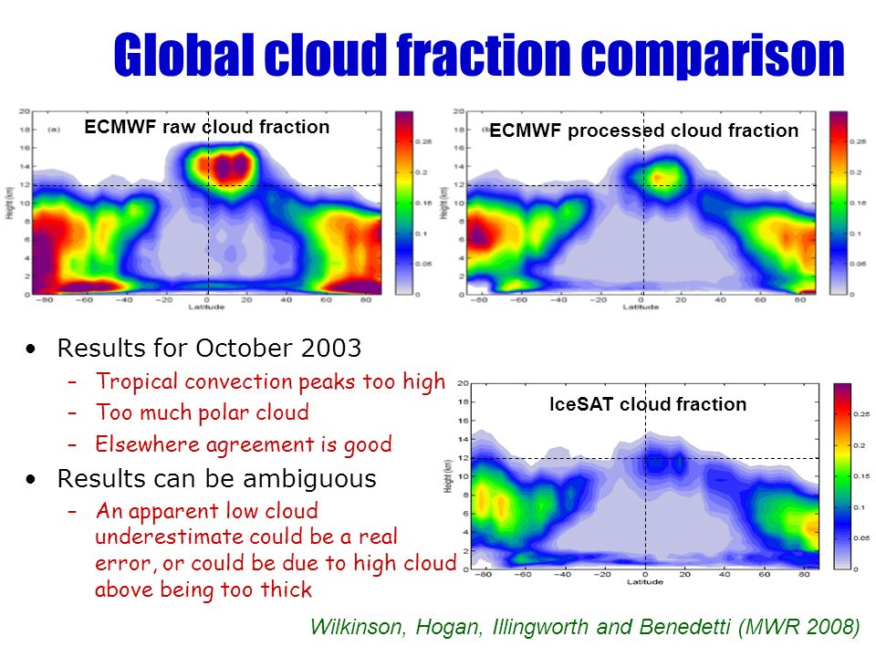 Global cloud fraction comparison ECMWF raw cloud fraction ECMWF processed cloud fraction IceSAT cloud fraction Wilkinson, Hogan, Illingworth and Benedetti (MWR 2008) Results for October 2003 –Tropical convection peaks too high –Too much polar cloud –Elsewhere agreement is good Results can be ambiguous –An apparent low cloud underestimate could be a real error, or could be due to high cloud above being too thick