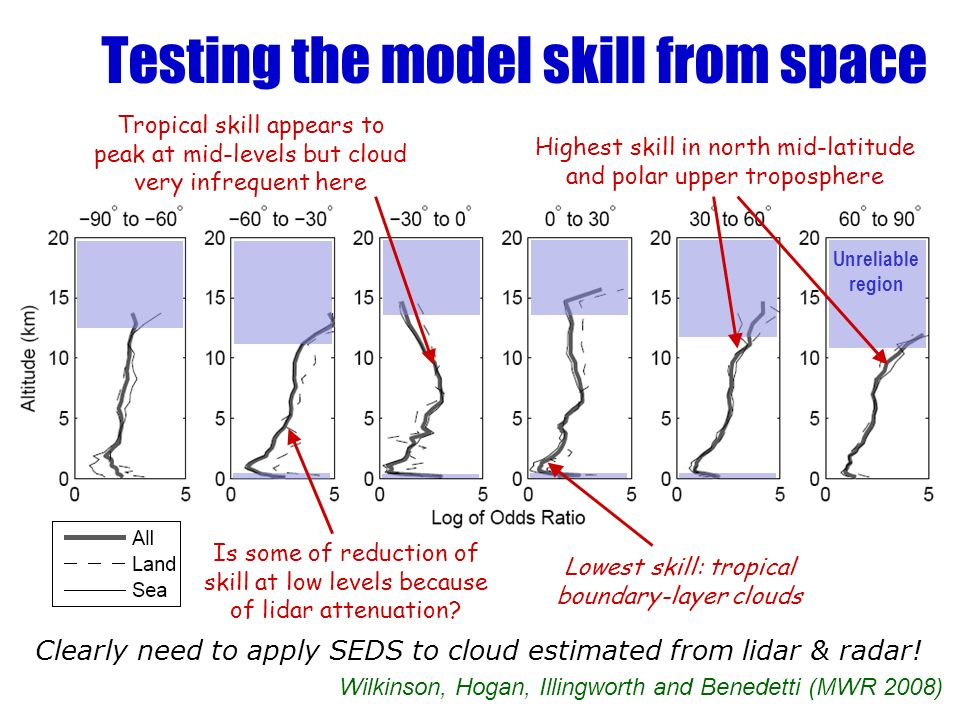 Testing the model skill from space Clearly need to apply SEDS to cloud estimated from lidar & radar.