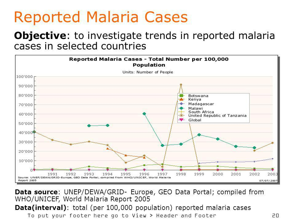 To put your footer here go to View > Header and Footer 20 Reported Malaria Cases Objective: to investigate trends in reported malaria cases in selecte